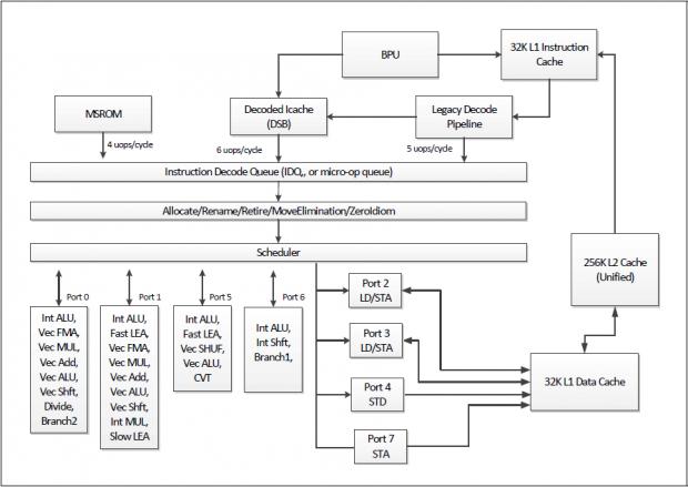Blockdiagramm der Skylake-Architektur (Bild: Intel)