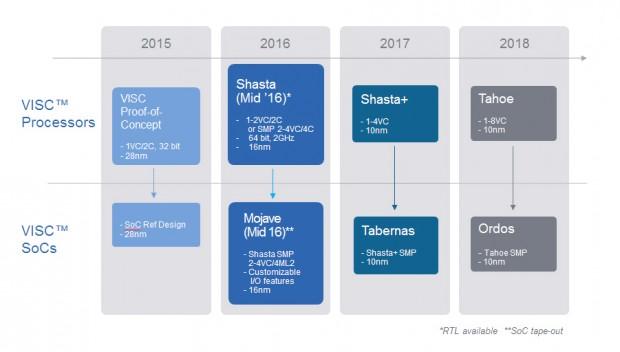 Roadmap der VSIC-Modelle (Bild: Soft Machines)