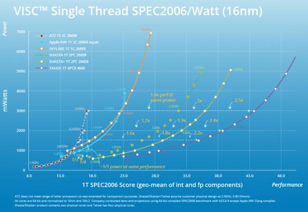 Single-Thread-Performance, normiert auf 16FF und 2 MByte L2 (Bild: Soft Machines)