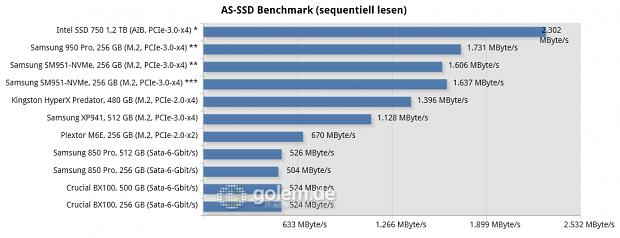 Asus Z170-Deluxe, Core i7-6700K, 2 x 8 GByte DDR4-2133; Win8.1 x64, * Intel NVMe-Treiber, ** Samsung NVMe-Treiber, *** Microsoft NVMe-Treiber