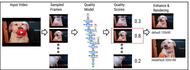Das Qualitätsmodell des neuronalen Netzwerkes (Bild: Google)