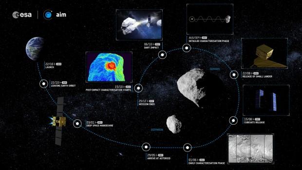Übersicht über die Mission. (Bild: Esa-ScienceOffice.org)