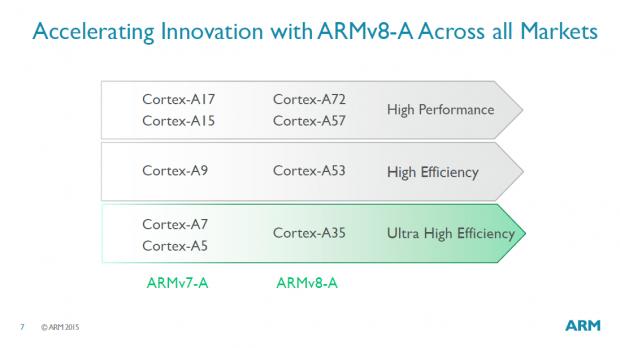 Präsentation des Cortex A35 (Bild: ARM)