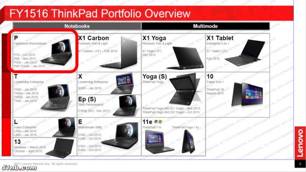 carbon tablet und yoga lenovo plant neue x1 modelle. Black Bedroom Furniture Sets. Home Design Ideas