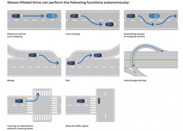 Fahrfunktionen des Nissan Intelligent Driving Systems (Bild: Nissan)