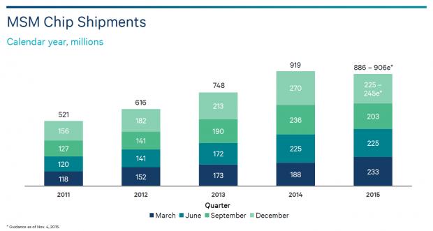 Im zweiten Halbjahr 2015 wurden bisher weniger Mobile-Station-Modems als 2014 verkauft. (Bild: Qualcomm)