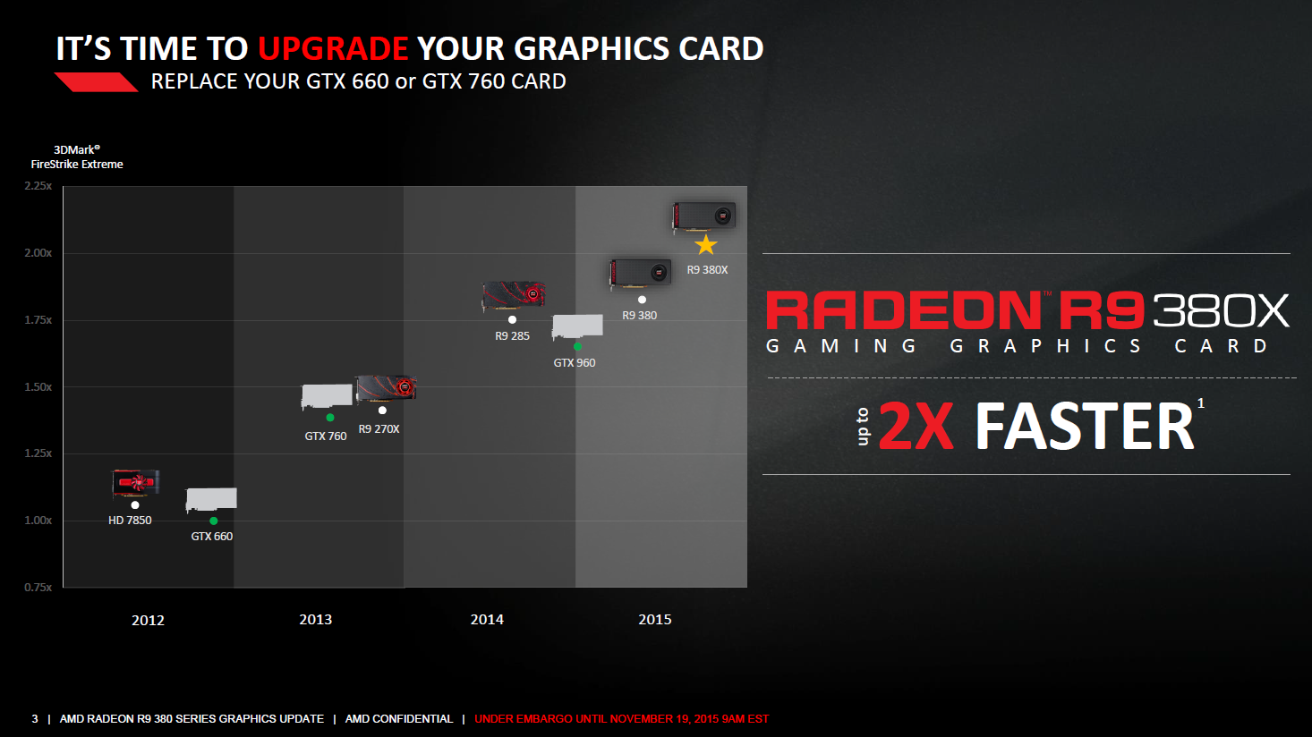 Radeon R9 380X: AMD veröffentlicht endlich einst Apple-exklusive Grafikkarte - Leistungseinordnung der Radeon R9 380X (Bild: AMD)
