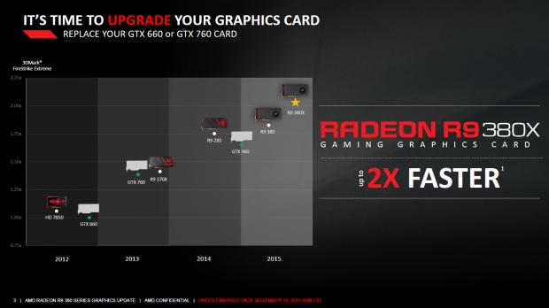 Leistungseinordnung der Radeon R9 380X (Bild: AMD)