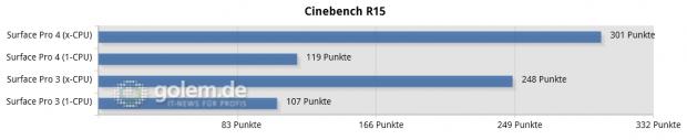 Im C15 liegt das SP4 überraschend weit vorne (Screenshot: Golem.de)