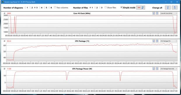 Im CB15 hält der 6300U konstant 2,9 GHz (Screenshot: Golem.de)