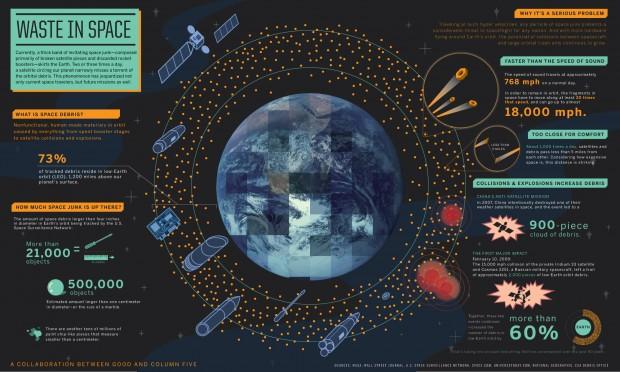 Diese Infografik der Nasa zeigt, was für Weltraumschrott um unsere Erde kreist und mit welcher Geschwindigkeit sich die Teile bewegen. (Bild: Nasa)