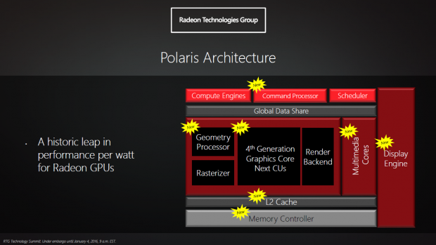 Präsentation zur Polaris-Architektur (Bild: AMD)