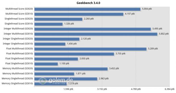 Qualcomm Snapdragon 820 MDP/S, Google Nexus 6P