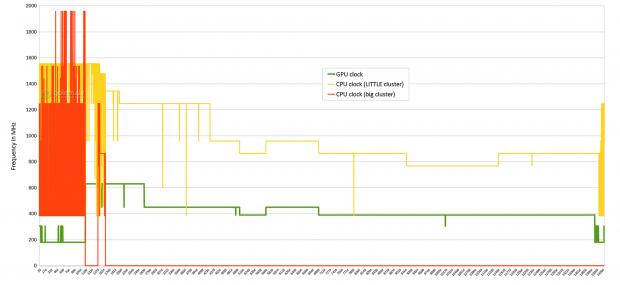 Der Snapdragon 820 nach 20 min T-Rex im Loop (Screenshot: Golem.de)