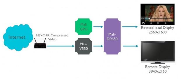 Der Mali-DP650 unterstützt 4K-Streaming. (Bild: ARM)