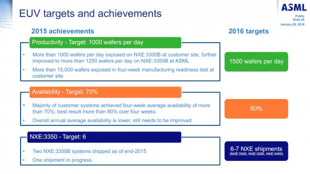 Erreichte und geplante EUV-Ziele (Bild: ASML)