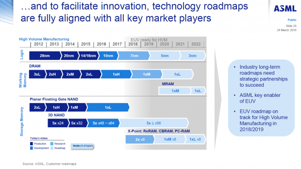 EUV-Roadmap (Bild: ASML)