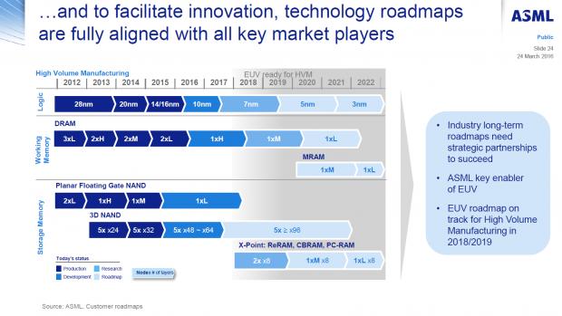 EUV-Roadmap (Bild: ASML)