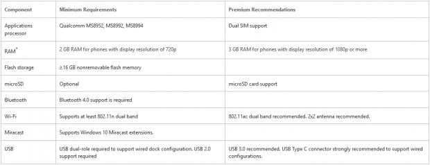 Anforderungen für Continuum for Phone (Bild: Microsoft)