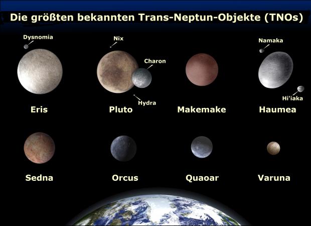 Große, runde Asteroiden von denen einige als Zwergplaneten bezeichnet werden, andere jedoch nicht (Bild: BilderMax, CC-BY-SA 3.0)