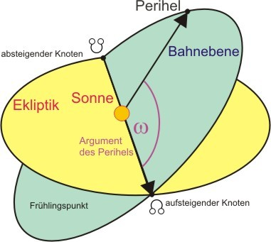 Argument des Perihels (Bild: Florian Freistetter)