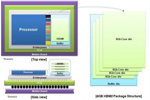 HBM2 mit 4 GByte per Stack (Bild: Samsung)