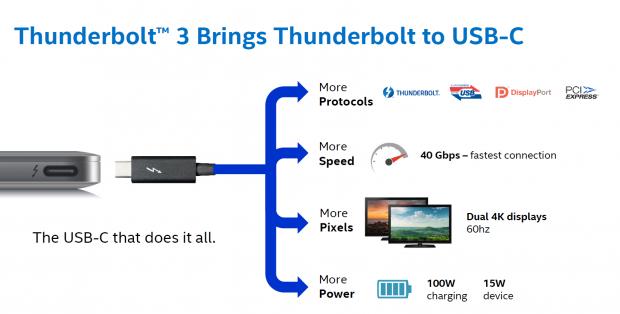 Thunderbolt nutzt USB Typ C (Bild: Intel)