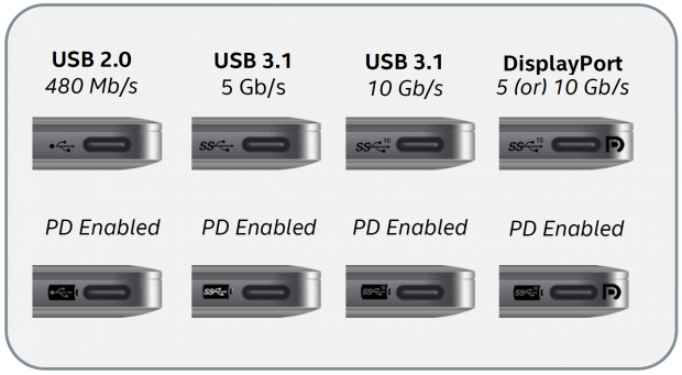 Theoretische Beschriftungen bei USB Typ C (Bild: Intel)