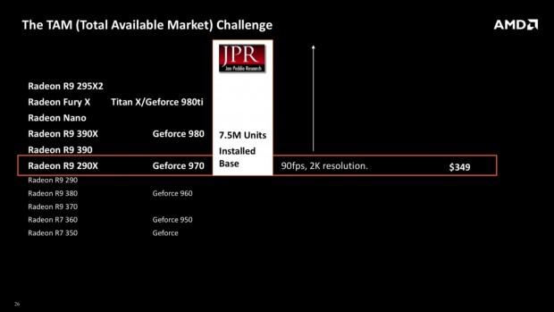 Oculus empfiehlt für die Rift CV1 mindestens eine GTX 970 oder R9 290X. (Bild: AMD)