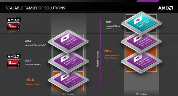 Embedded-Überblick aktueller Modelle (Bild: AMD)