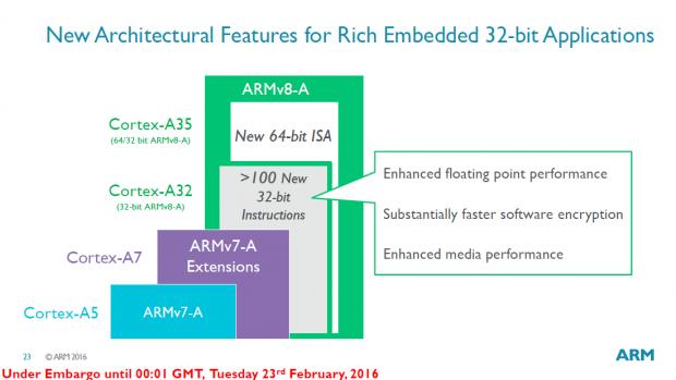 Präsentation des Cortex-A32 (Bild: ARM)