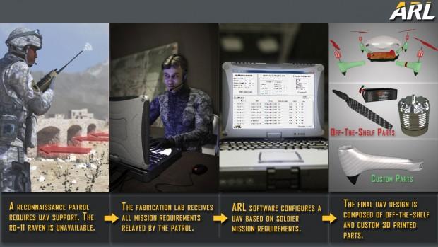 Drohnenwerkstatt der US-Armee (Bild: Army Expeditionary Warrior Experiments)