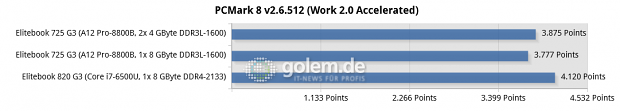 Messwerte des Elitebook 735 G3 und 820 G3 (Bild: Golem.de)