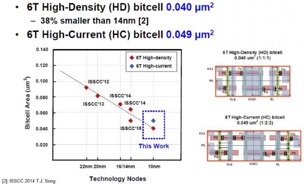Die HD-Variante misst 0,040 µm² (Bild: Samsung)