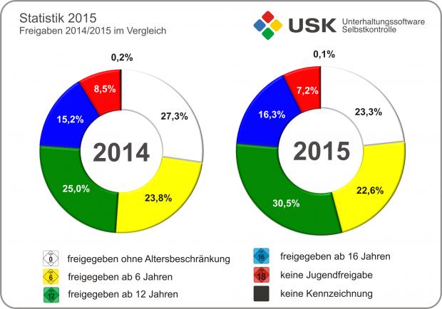 Freigaben im Jahresvergleich (Grafik: USK)