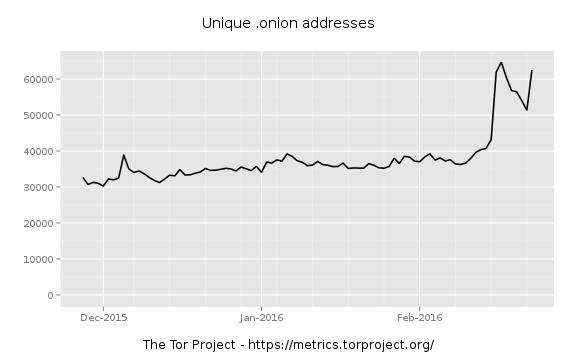 Die Anzahl der .onion-Domains im Darknet ist stark angestiegen, ... (Bild: Torprojekt)