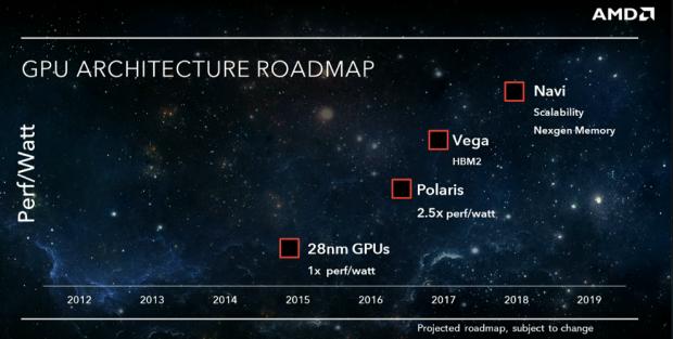 Roadmap mit Polaris, Vega und Navi (Bild: AMD)