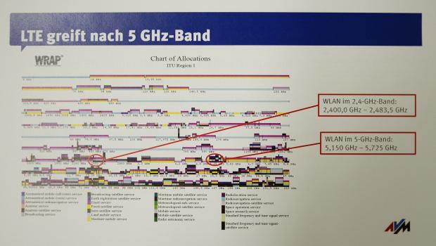 Frequenzspektren für 5-GHz-WLAN werden durch LTE bedroht - meint AVM. (Foto: Nico Ernst)