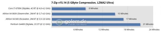 Asus Z170-Deluxe, Gigabyte GA-F2A88XN-WiFi, 2x 8 GB DDR3-1866/2133 (AMD), 2x 8 GB DDR4-2133 (Intel), Seasonic 520W Platinum, R9 Nano; Win10 x64, RS 16.3