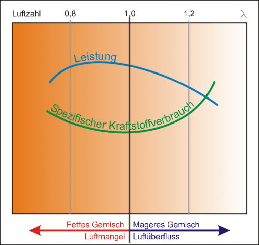 Prinzip der Lambda-Regelung (Bild: RB30DE/English Wikipedia/public domain)