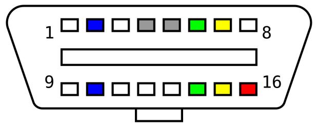OBD-II-Schnittstelle: grün - CAN-Bus (spätestens 2008 Standard), gelb - K-Line (Europa), blau - SAE J1850 (USA) (Bild: Xoneca/CC0 1.0)