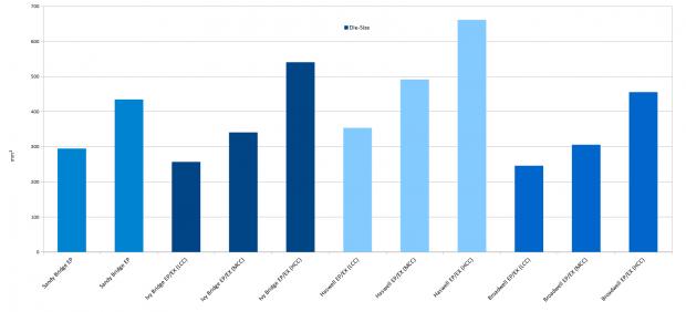 Die-Size im Vergleich (Diagramm: Golem.de)