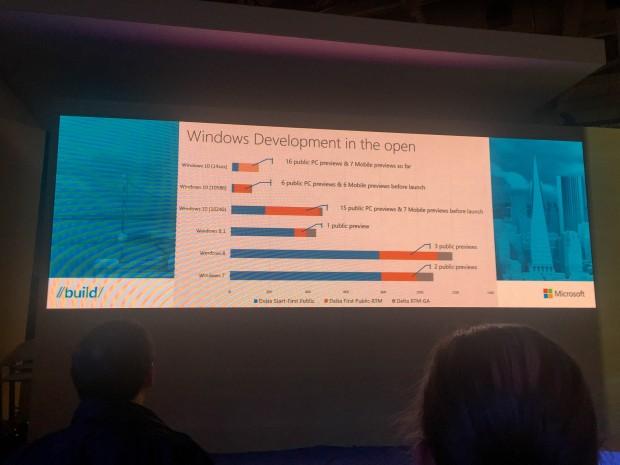 Unterschiedliche Entwicklungstaktiken. Der blaue Balken zeigt, dass hier nur Microsoft selbst auf die Entwicklungen schaut. (Foto: Andreas Sebayang/Golem.de)