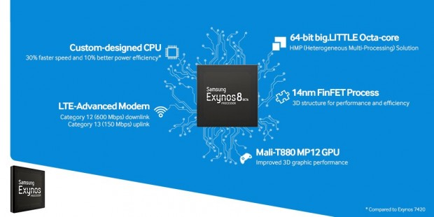 Exynos 8890 im Überblick (Bild: Samsung)