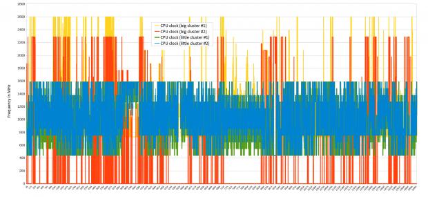 20 Minuten Browsing, Geekbench, 3DMark und Riptide GP2 (Diagramm: Golem.de)