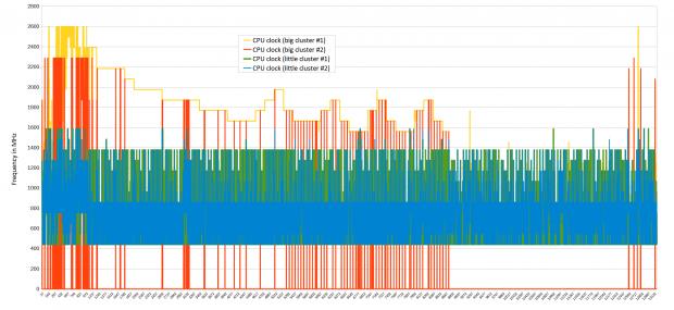 20 Minuten Geekbench Thermal Test (Diagramm: Golem.de)