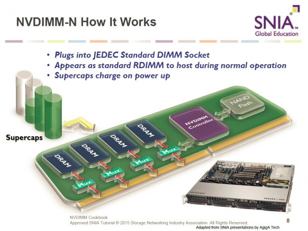 Funktionsweise von NVDIMM-N (Bild: Jedec)