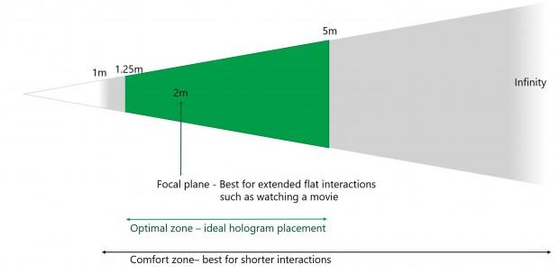 Optimaler Bereich für Hologramme mit der Hololens (Bild: Microsoft)