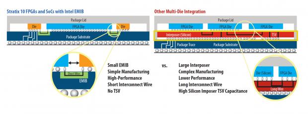 EMIB verglichen mit einem Interposer (Bild: Intel)