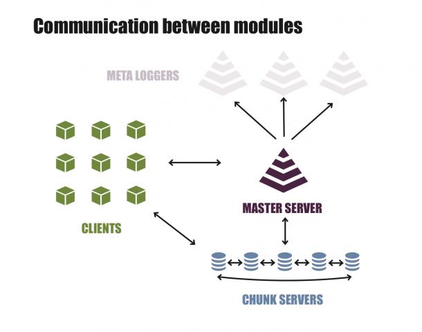 Genereller Kommunikationsfluss bei LizardFS (Quelle: Skytechnology)